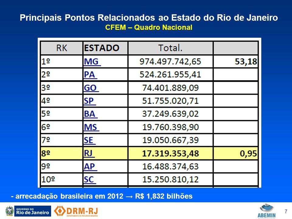 8 Principais Pontos Relacionados ao Estado do Rio de Janeiro CFEM – Quadro do Rio de Janeiro - arrecadação do RJ em 2012 R$ 17,2 milhões - cota parte do estado (23%) R$ 3,97 milhões s