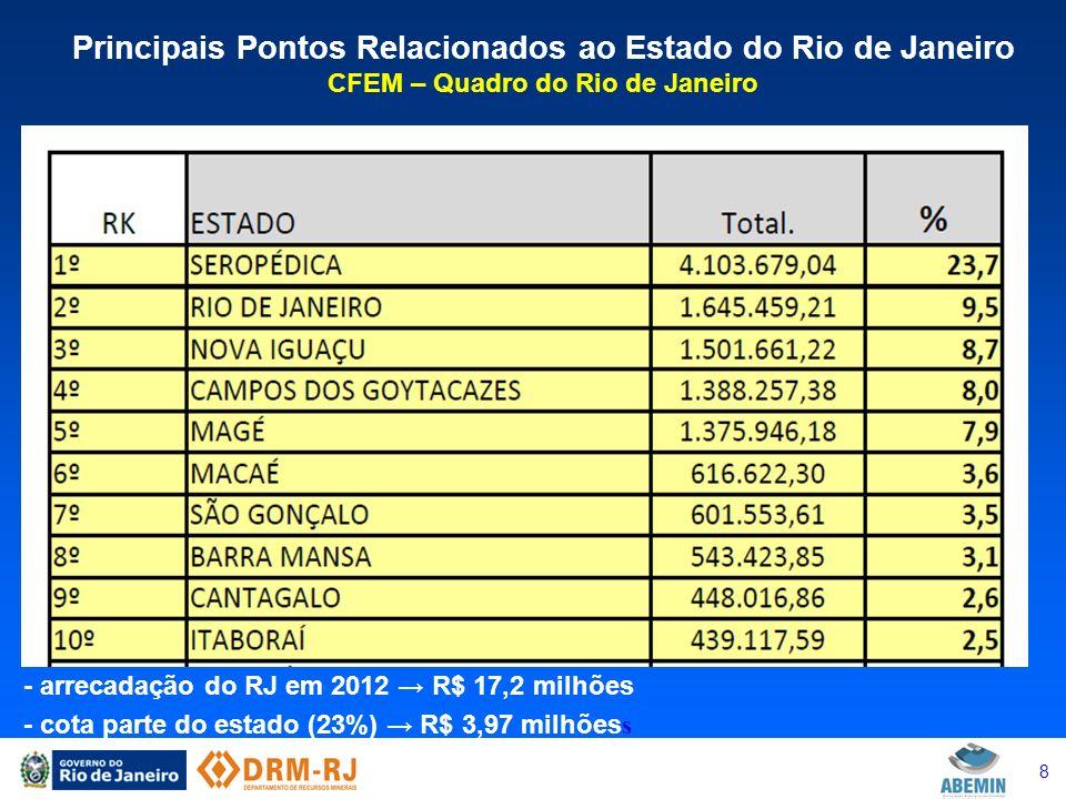 9 Principais Pontos Relacionados ao Estado do Rio de Janeiro CFEM – Quadro do Rio de Janeiro - arrecadação global em 2012 R$ 17,2 milhões - perfil da arrecadação em 2011 R$ 13,2 milhões (Panorama Mineral) - brita R$ 9.284.802,21 (70,3%) - calcário para cimento + corretivo R$ 498.680,86 + R$ 38.585,72 (4%) - areia para construção civil R$ 1.710.334,67 (13%) - argila R$ 128.214,38 - saibro R$ 89.041,98 - águas minerais R$ 984.685,53 (7,4%) - rochas ornamentais + mármore R$ 4.595,41 + R$ 3.028,77 - rochas de revestimento R$ 52,6 mil - outros minerais industriais R$ 258 mil - outros minerais metálicos R$ 107 mil