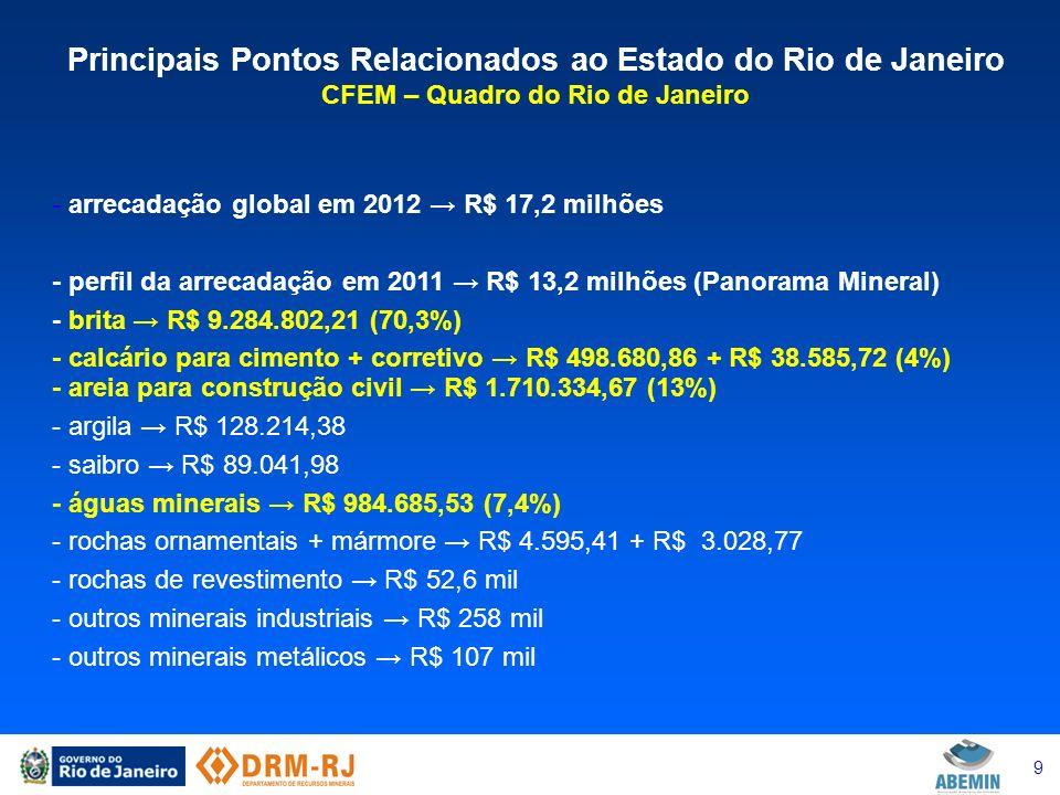9 Principais Pontos Relacionados ao Estado do Rio de Janeiro CFEM – Quadro do Rio de Janeiro - arrecadação global em 2012 R$ 17,2 milhões - perfil da