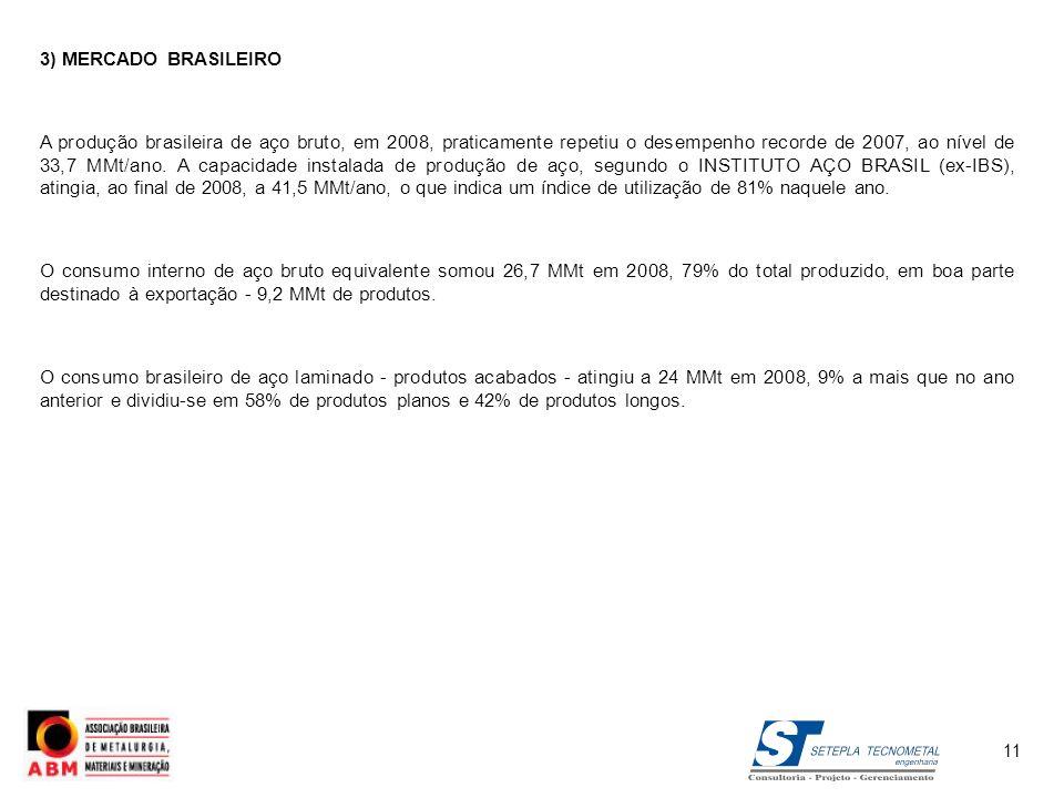 3) MERCADO BRASILEIRO A produção brasileira de aço bruto, em 2008, praticamente repetiu o desempenho recorde de 2007, ao nível de 33,7 MMt/ano. A capa