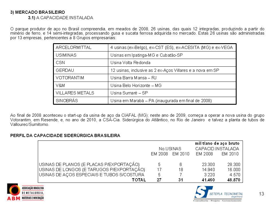 3) MERCADO BRASILEIRO 3.1) A CAPACIDADE INSTALADA O parque produtor de aço no Brasil compreendia, em meados de 2008, 26 usinas, das quais 12 integrada