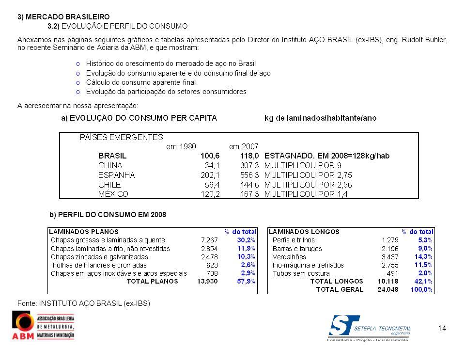 3) MERCADO BRASILEIRO 3.2) EVOLUÇÃO E PERFIL DO CONSUMO Anexamos nas páginas seguintes gráficos e tabelas apresentadas pelo Diretor do Instituto AÇO B