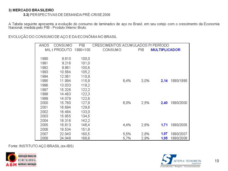 3) MERCADO BRASILEIRO 3.3) PERSPECTIVAS DE DEMANDA PRÉ-CRISE 2008 A Tabela seguinte apresenta a evolução do consumo de laminados de aço no Brasil, em