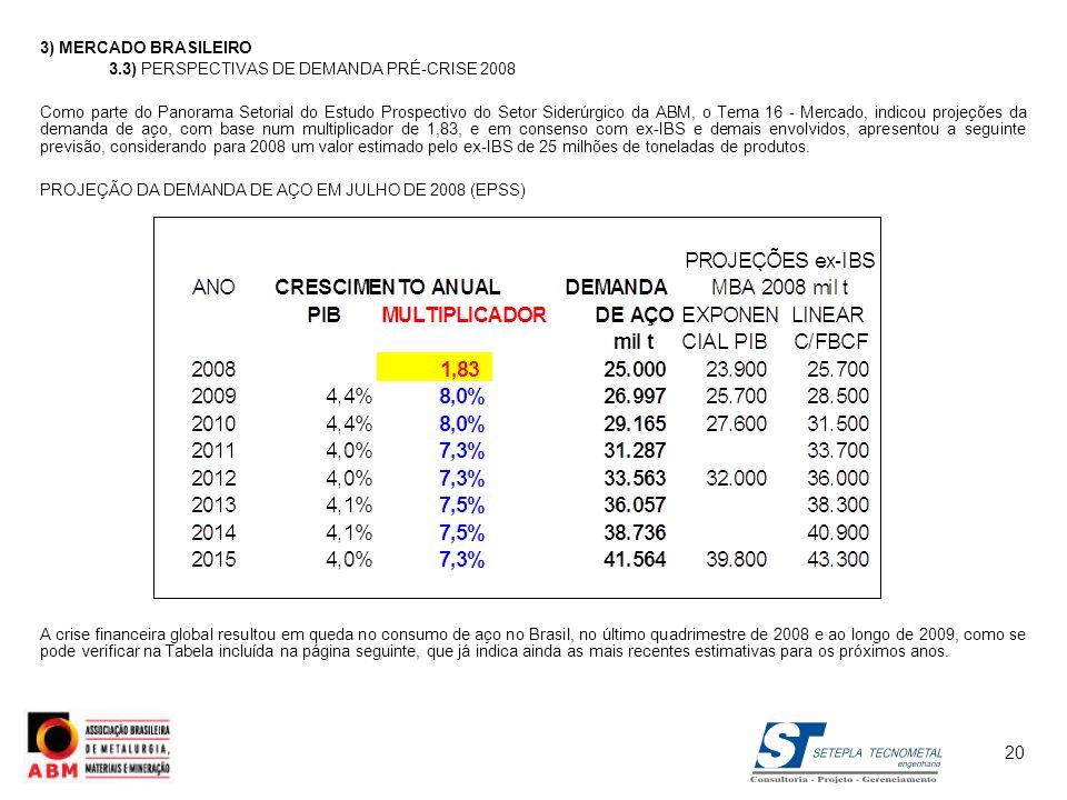 3) MERCADO BRASILEIRO 3.3) PERSPECTIVAS DE DEMANDA PRÉ-CRISE 2008 Como parte do Panorama Setorial do Estudo Prospectivo do Setor Siderúrgico da ABM, o