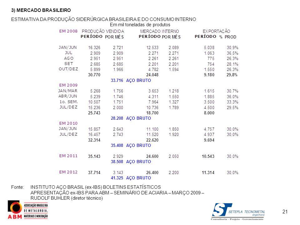 3) MERCADO BRASILEIRO ESTIMATIVA DA PRODUÇÃO SIDERÚRGICA BRASILEIRA E DO CONSUMO INTERNO Em mil toneladas de produtos Fonte:INSTITUTO AÇO BRASIL (ex-I