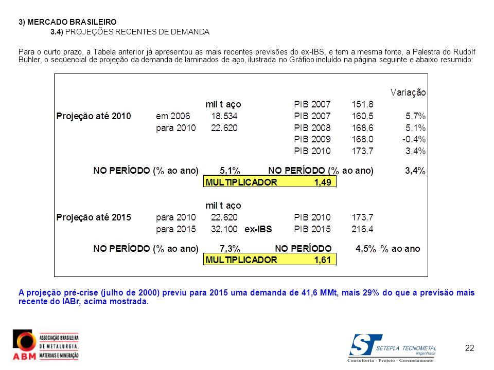 3) MERCADO BRASILEIRO 3.4) PROJEÇÕES RECENTES DE DEMANDA Para o curto prazo, a Tabela anterior já apresentou as mais recentes previsões do ex-IBS, e t