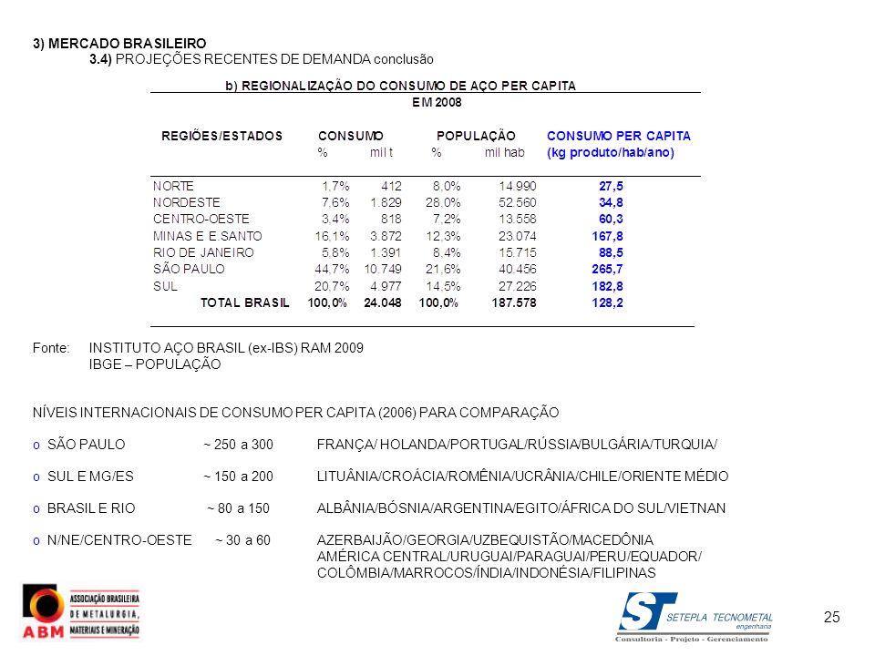 3) MERCADO BRASILEIRO 3.4) PROJEÇÕES RECENTES DE DEMANDAconclusão Fonte:INSTITUTO AÇO BRASIL (ex-IBS) RAM 2009 IBGE – POPULAÇÃO NÍVEIS INTERNACIONAIS