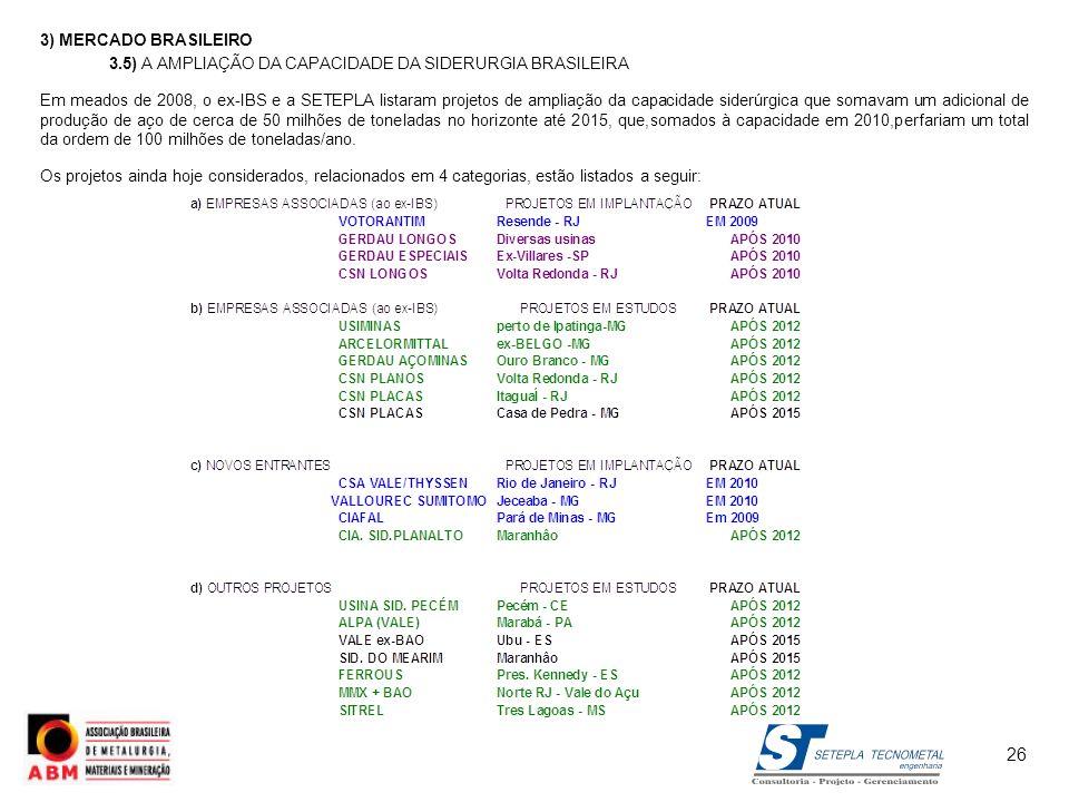 3) MERCADO BRASILEIRO 3.5) A AMPLIAÇÃO DA CAPACIDADE DA SIDERURGIA BRASILEIRA Em meados de 2008, o ex-IBS e a SETEPLA listaram projetos de ampliação d