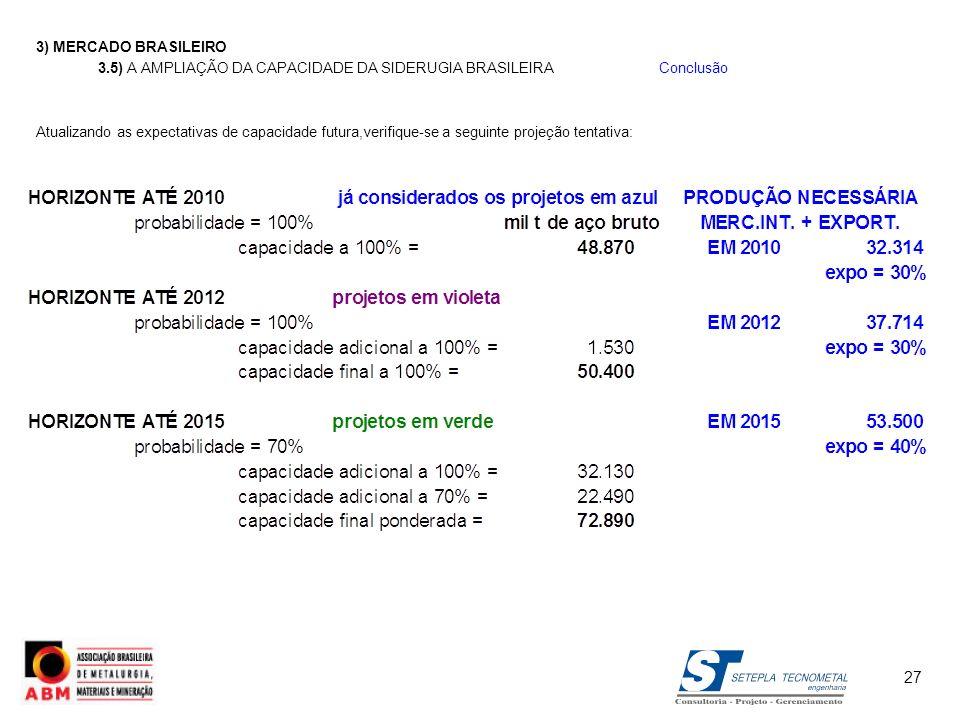3) MERCADO BRASILEIRO 3.5) A AMPLIAÇÃO DA CAPACIDADE DA SIDERUGIA BRASILEIRAConclusão Atualizando as expectativas de capacidade futura,verifique-se a