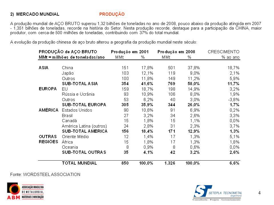 3) MERCADO BRASILEIRO 3.4) PROJEÇÕES RECENTES DE DEMANDAconclusão Fonte:INSTITUTO AÇO BRASIL (ex-IBS) RAM 2009 IBGE – POPULAÇÃO NÍVEIS INTERNACIONAIS DE CONSUMO PER CAPITA (2006) PARA COMPARAÇÃO o SÃO PAULO~ 250 a 300FRANÇA/ HOLANDA/PORTUGAL/RÚSSIA/BULGÁRIA/TURQUIA/ o SUL E MG/ES~ 150 a 200LITUÂNIA/CROÁCIA/ROMÊNIA/UCRÂNIA/CHILE/ORIENTE MÉDIO o BRASIL E RIO ~ 80 a 150ALBÂNIA/BÓSNIA/ARGENTINA/EGITO/ÁFRICA DO SUL/VIETNAN o N/NE/CENTRO-OESTE ~ 30 a 60AZERBAIJÃO/GEORGIA/UZBEQUISTÃO/MACEDÔNIA AMÉRICA CENTRAL/URUGUAI/PARAGUAI/PERU/EQUADOR/ COLÔMBIA/MARROCOS/ÍNDIA/INDONÉSIA/FILIPINAS 25