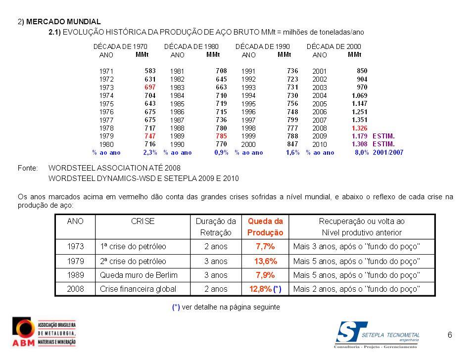 2) MERCADO MUNDIAL PRODUÇÃO DE AÇO BRUTO (Curto Prazo) ILAFA (OUT/09) – D.NOVEGIL2009: 1.195 Mt 2010: 1.299 Mt (+ 8,7%) WSD/SETEPLA: Apenas no 2º semestre de 2011 volta-se a 120 MMt/mês O WSA – World Steel Association previu recentemente (junho de 2009), os seguintes níveis de consumo mundial: PRODUTOSAÇO BRUTO 20091.040 MMt1.169 MMt 20101.131 MMt1.270 MMt E mais: em outubro de 2009, o WSA (43º Congresso) previu para 2010 um crescimento da demanda global de aço de 9,2% sobre 2009.