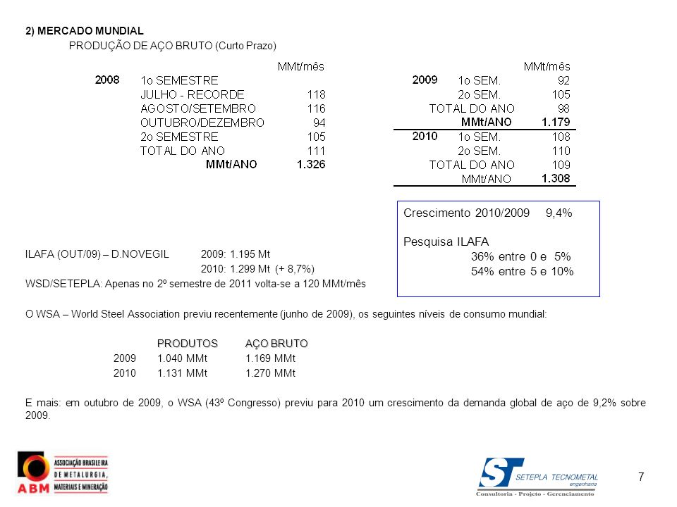 2) MERCADO MUNDIAL 2.2) PERSPECTIVAS PRÉ-CRISE FINANCEIRA GLOBAL DE 2008 Como a produção mundial de aço, vinha crescendo no presente século a 6,9% ao ano (2000/2007), as projeções então elaboradas - em final de 2007 - previam uma evolução conservadora da produção de aço bruto no seguinte ritmo: Registre-se comentário de especialista do WSD - World Steel Dynamics, no 1o.semestre de 2009: A demanda de aço pode crescer num ritmo compassado após 2009, mas não suficiente para propiciar adequado equilíbrio oferta x demanda senão em 2011, na melhor das hipóteses.