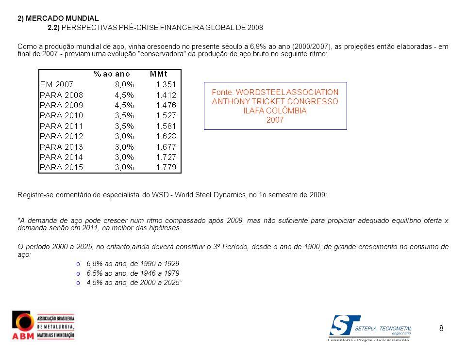 2) MERCADO MUNDIAL 2.2) PERSPECTIVAS PRÉ-CRISE FINANCEIRA GLOBAL DE 2008 Como a produção mundial de aço, vinha crescendo no presente século a 6,9% ao