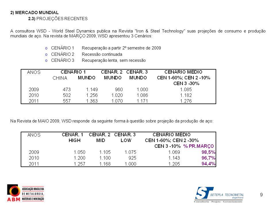 2) MERCADO MUNDIAL 2.3) PROJEÇÕES RECENTES A consultora WSD - World Steel Dynamics publica na Revista
