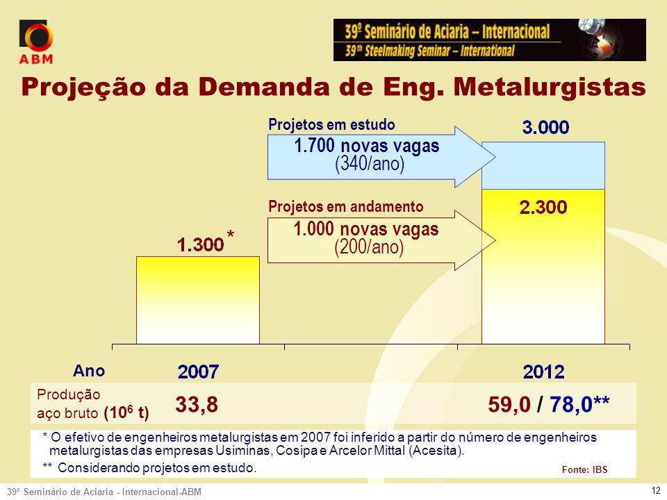 39º Seminário de Aciaria - Internacional-ABM 11 Demanda de Profissionais: Metalurgistas