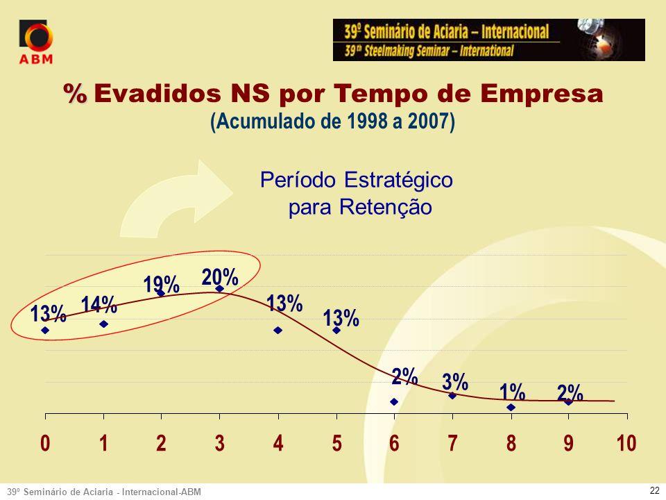 39º Seminário de Aciaria - Internacional-ABM 21 Comportamento da Evasão Distribuição percentual das evasões NS por tempo de empresa entre os admitidos nos últimos 6 anos exceto o último ano.