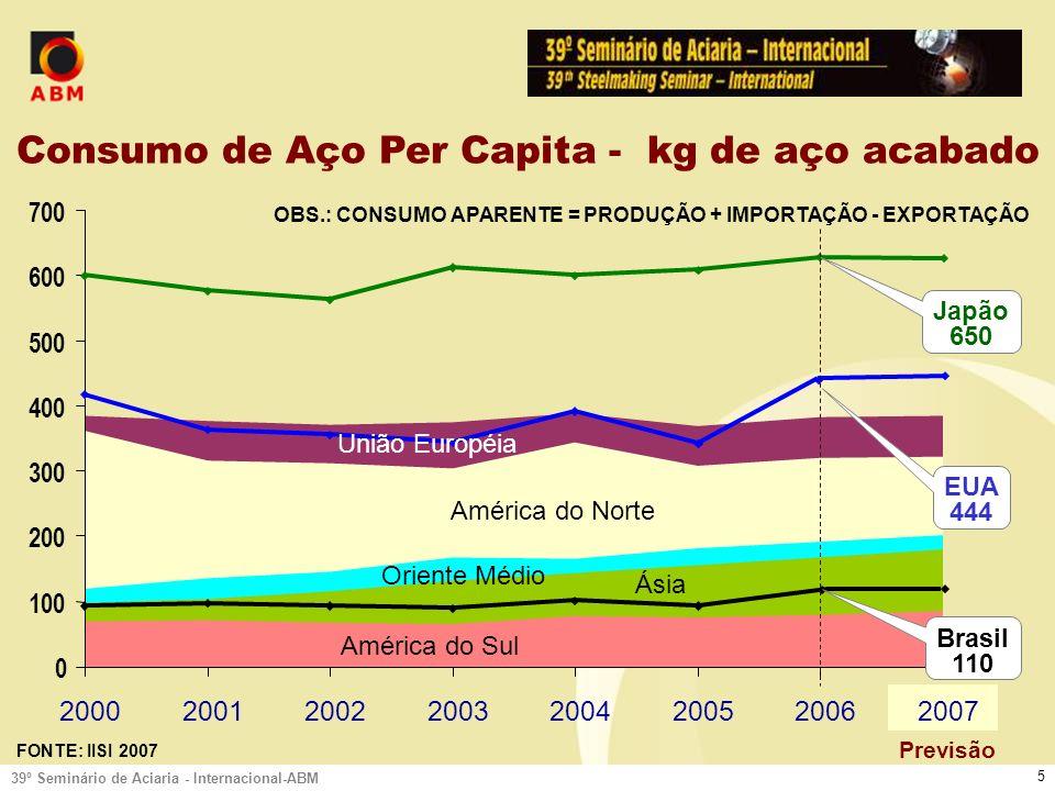 39º Seminário de Aciaria - Internacional-ABM 5 0 100 200 300 400 500 600 700 20002001200220032004200520062007 FONTE: IISI 2007 Consumo de Aço Per Capita - kg de aço acabado OBS.: CONSUMO APARENTE = PRODUÇÃO + IMPORTAÇÃO - EXPORTAÇÃO América do Sul Ásia Oriente Médio América do Norte União Européia Previsão Japão 650 EUA 444 Brasil 110