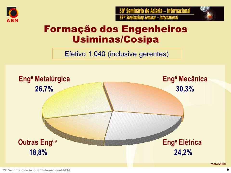 39º Seminário de Aciaria - Internacional-ABM 9 Eng a Mecânica 30,3% Eng a Metalúrgica 26,7% Eng a Elétrica 24,2% Outras Eng as 18,8% Formação dos Engenheiros Usiminas/Cosipa maio/2008 Efetivo 1.040 (inclusive gerentes)