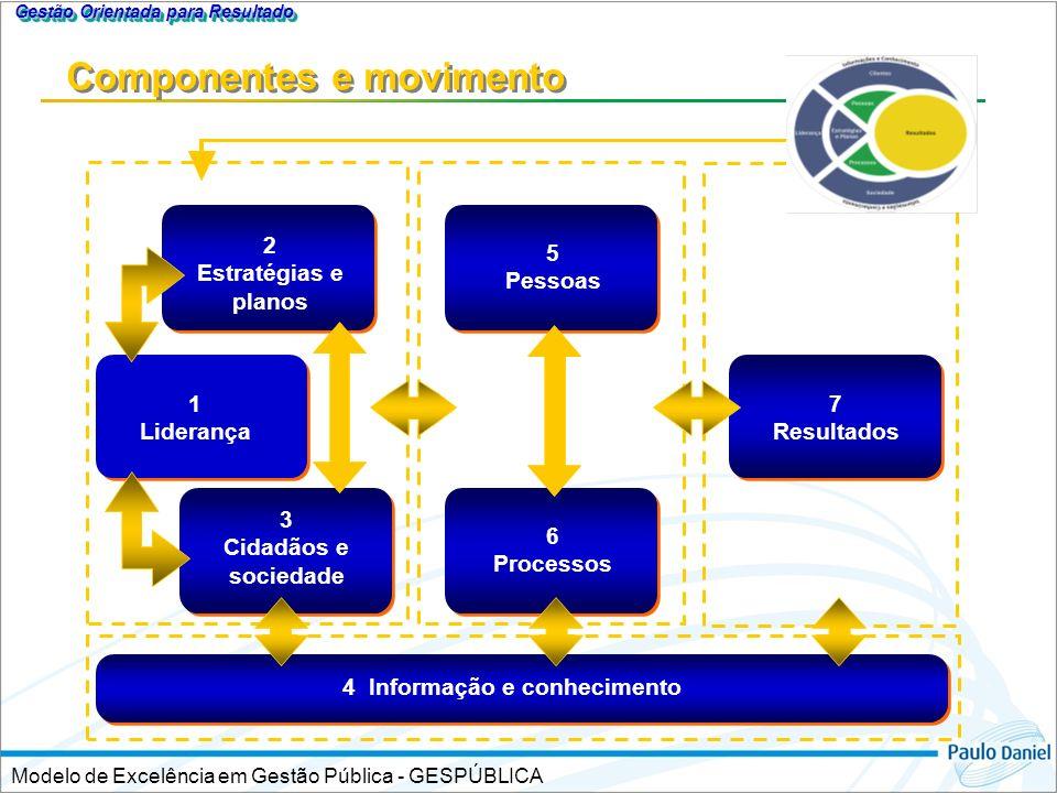 Componentes e movimento Modelo de Excelência em Gestão Pública - GESPÚBLICA Gestão Orientada para Resultado 2 Estratégias e planos 4 Informação e conh