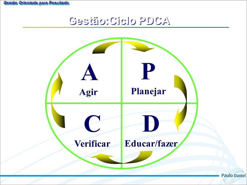 P Planejar D Educar/fazer A Agir C Verificar Gestão:Ciclo PDCA Gestão Orientada para Resultado