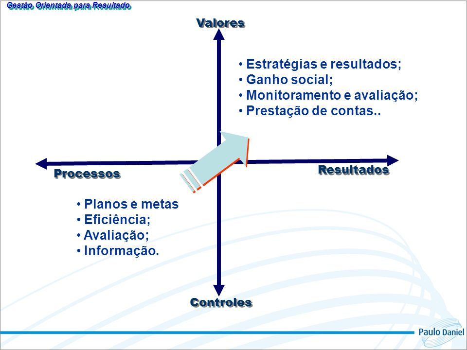Valores Resultados Controles Processos Planos e metas Eficiência; Avaliação; Informação.