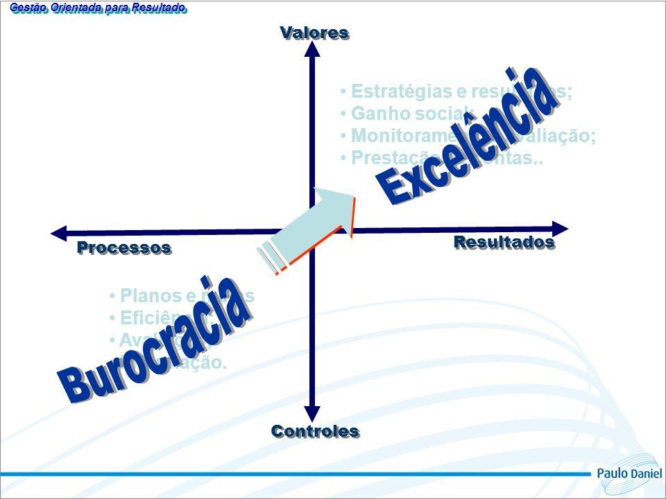 Valores Resultados Controles Processos Planos e metas Eficiência; Avaliação; Informação. Estratégias e resultados; Ganho social; Monitoramento e avali