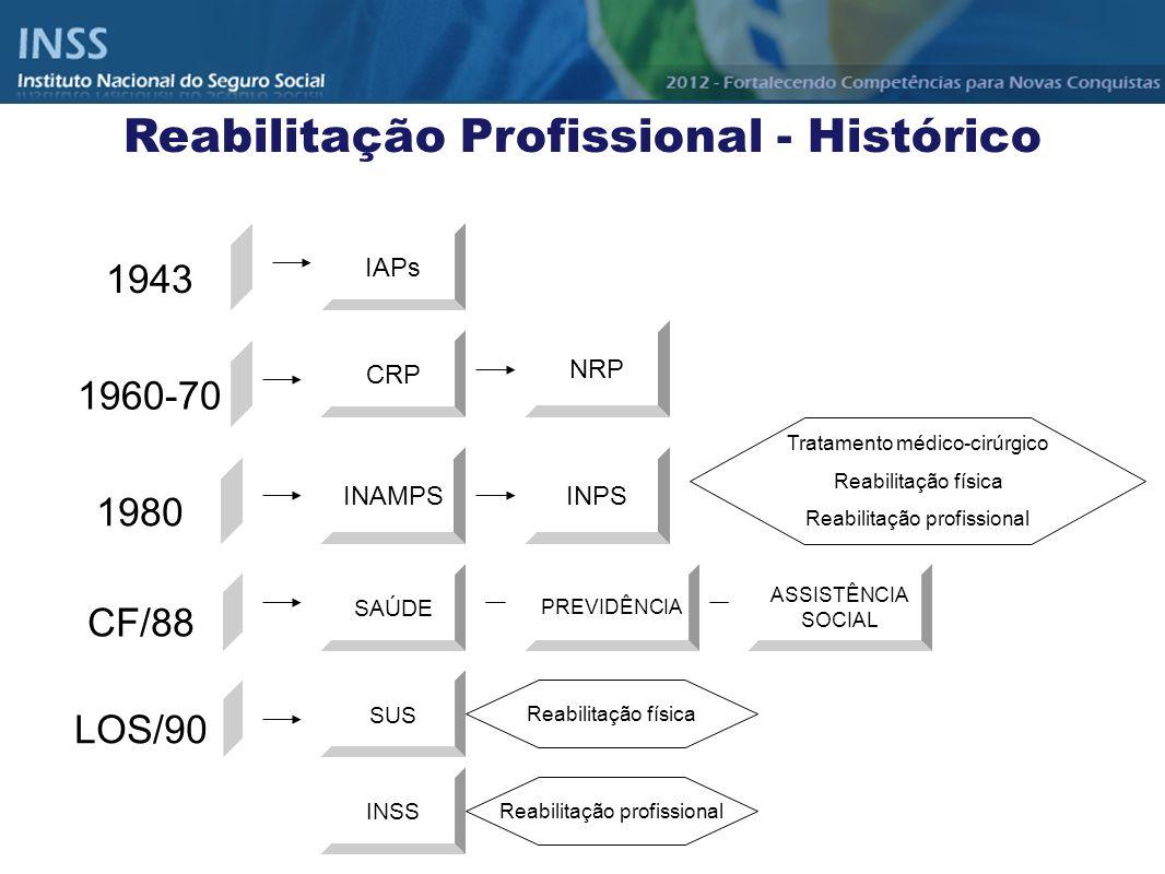 1943 IAPs 1960-70 CRP 1980 NRP INAMPSINPS Tratamento médico-cirúrgico Reabilitação física Reabilitação profissional CF/88 SAÚDE PREVIDÊNCIA ASSISTÊNCI