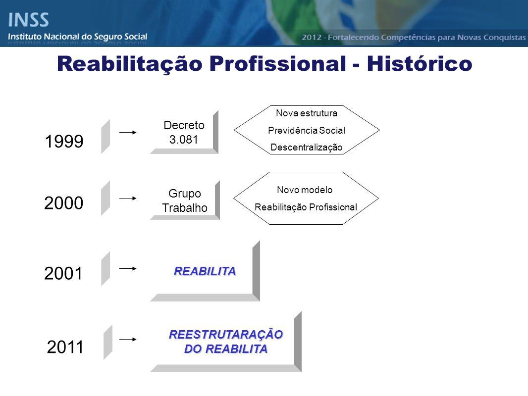 1999 Decreto 3.081 2000 Nova estrutura Previdência Social Descentralização Grupo Trabalho Novo modelo Reabilitação Profissional 2001 REABILITA 2011 RE
