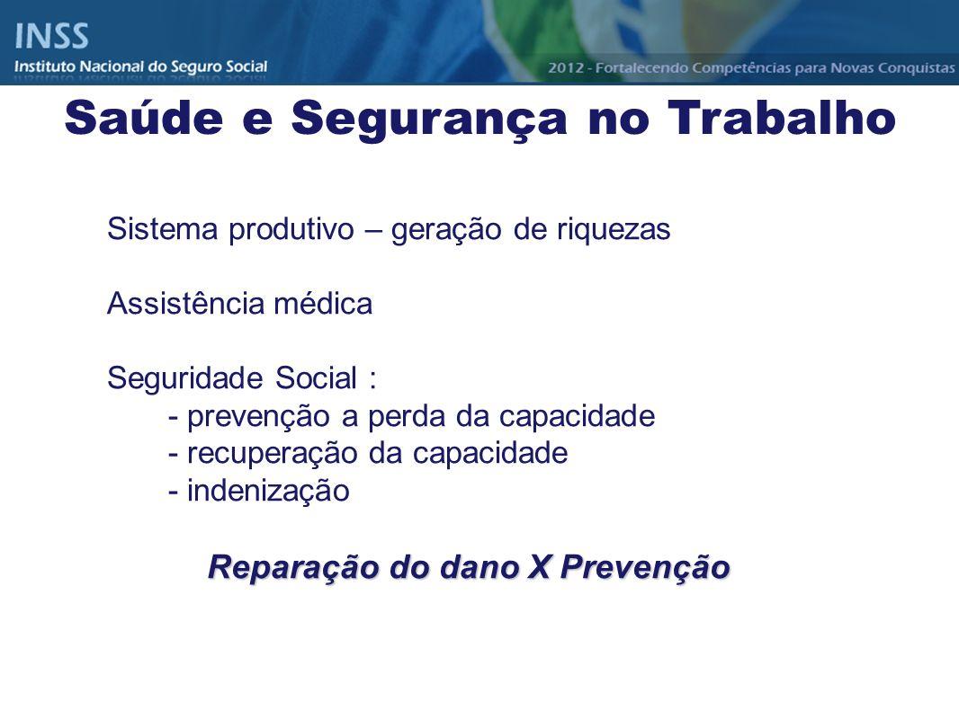 Sistema produtivo – geração de riquezas Assistência médica Seguridade Social : - prevenção a perda da capacidade - recuperação da capacidade - indeniz