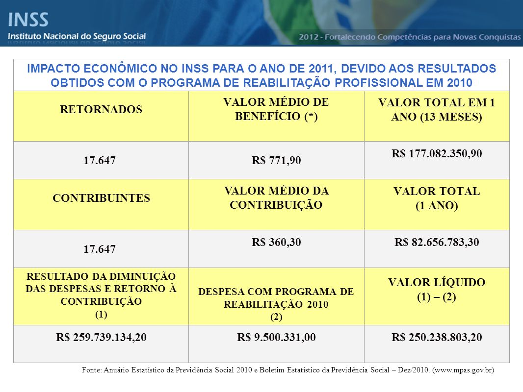 IMPACTO ECONÔMICO NO INSS PARA O ANO DE 2011, DEVIDO AOS RESULTADOS OBTIDOS COM O PROGRAMA DE REABILITAÇÃO PROFISSIONAL EM 2010 RETORNADOS VALOR MÉDIO