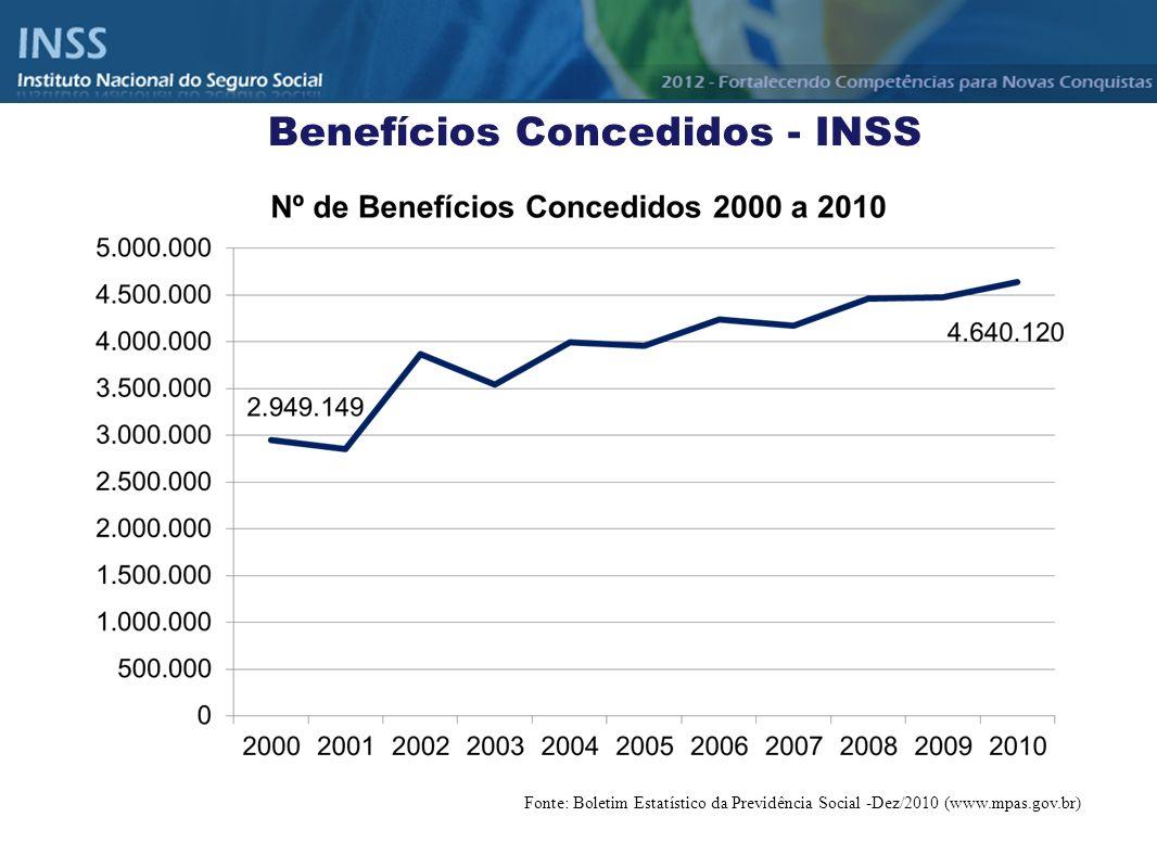 Benefícios Concedidos - INSS Fonte: Boletim Estatístico da Previdência Social -Dez/2010 (www.mpas.gov.br)