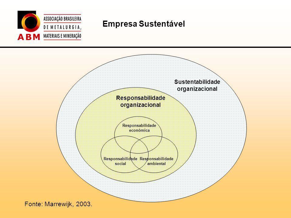 Linha de Apoio Investimentos Sociais de Empresas (ISE)