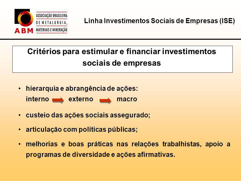 Linha Investimentos Sociais de Empresas (ISE) Condições de Financiamento Prazo máximo de até 96 meses, incluído carência de até 24 meses.