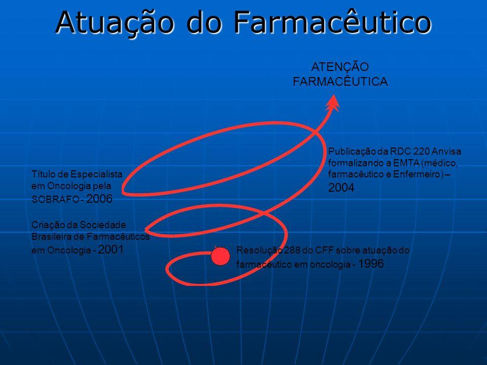 Atuação do Farmacêutico Resolução 288 do CFF sobre atuação do farmacêutico em oncologia - 1996 ATENÇÃO FARMACÊUTICA Criação da Sociedade Brasileira de