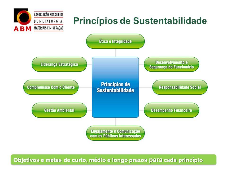 Princípios de Sustentabilidade Objetivos e metas de curto, médio e longo prazos para cada princípio