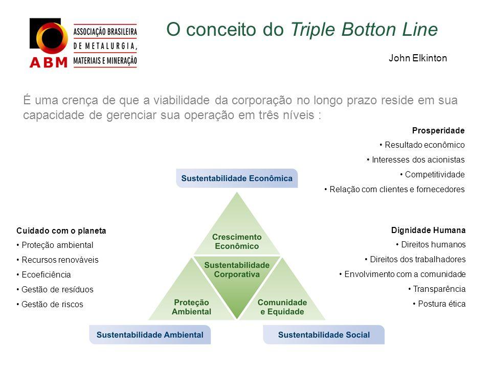É uma crença de que a viabilidade da corporação no longo prazo reside em sua capacidade de gerenciar sua operação em três níveis : O conceito do Tripl