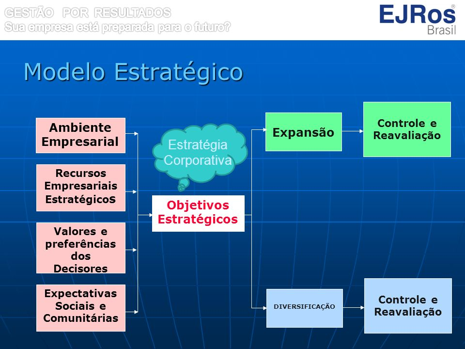 Modelo Estratégico Objetivos Estratégicos Expansão Ambiente Empresarial Recursos Empresariais Estratégico s Valores e preferências dos Decisores Expec