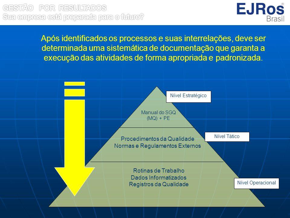 Após identificados os processos e suas interrelações, deve ser determinada uma sistemática de documentação que garanta a execução das atividades de fo