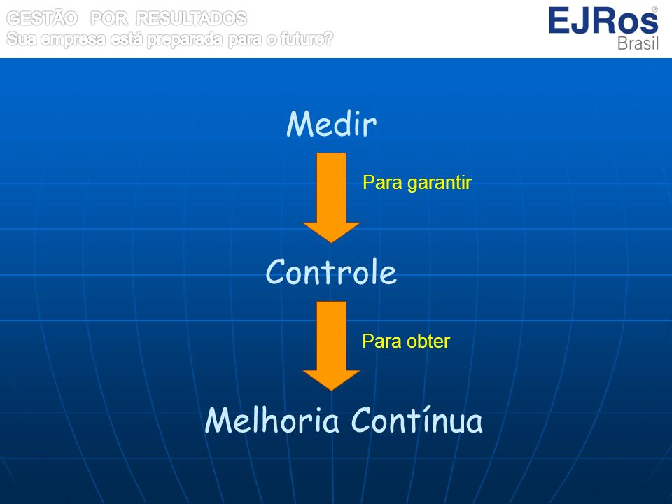 Medir Para garantir Controle Melhoria Contínua Para obter