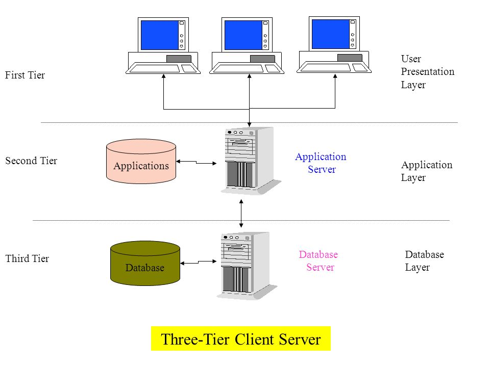 Three-Tier Client Server Applications Database First Tier Second Tier Third Tier User Presentation Layer Application Layer Database Layer Application