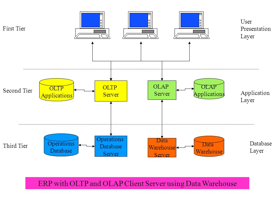 ERP with OLTP and OLAP Client Server using Data Warehouse OLTP Server OLTP Applications Operations Database Server Operations Database First Tier Second Tier Third Tier User Presentation Layer Application Layer Database Layer OLAP Server OLAP Applications Data Warehouse Server Data Warehouse