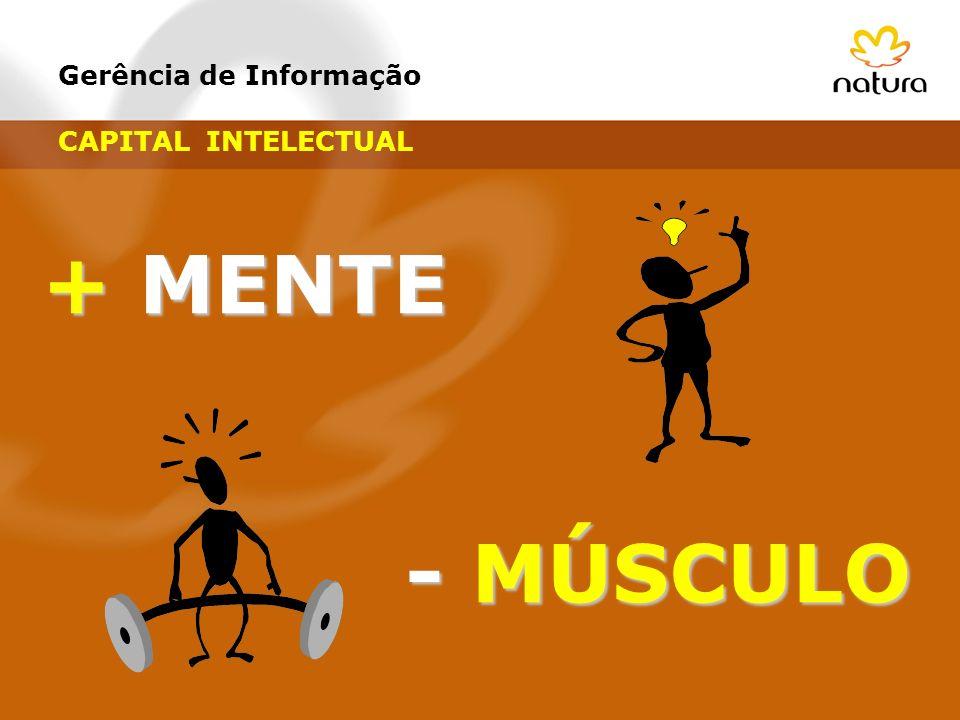 Gerência de Informação +MENTE + MENTE - MÚSCULO CAPITAL INTELECTUAL
