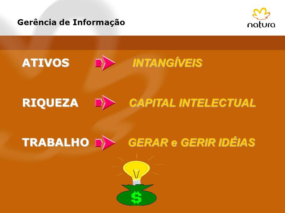 Gerência de Informação ATIVOS INTANGÍVEIS RIQUEZA CAPITAL INTELECTUAL TRABALHO GERAR e GERIR IDÉIAS