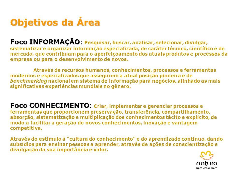 Objetivos da Área Foco INFORMAÇÃO: Foco INFORMAÇÃO: Pesquisar, buscar, analisar, selecionar, divulgar, sistematizar e organizar informação especializa