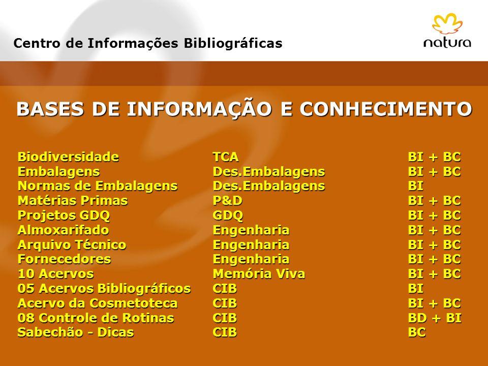 BASES DE INFORMAÇÃO E CONHECIMENTO Centro de Informações Bibliográficas Biodiversidade TCA BI + BC EmbalagensDes.EmbalagensBI + BC Normas de Embalagen