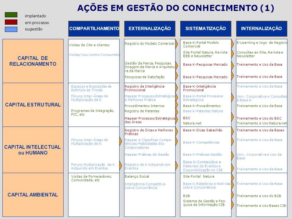 COMPARTILHAMENTO CAPITAL DE RELACIONAMENTO AÇÕES EM GESTÃO DO CONHECIMENTO (1) EXTERNALIZAÇÃOSISTEMATIZAÇÃOINTERNALIZAÇÃO CAPITAL ESTRUTURAL CAPITAL I