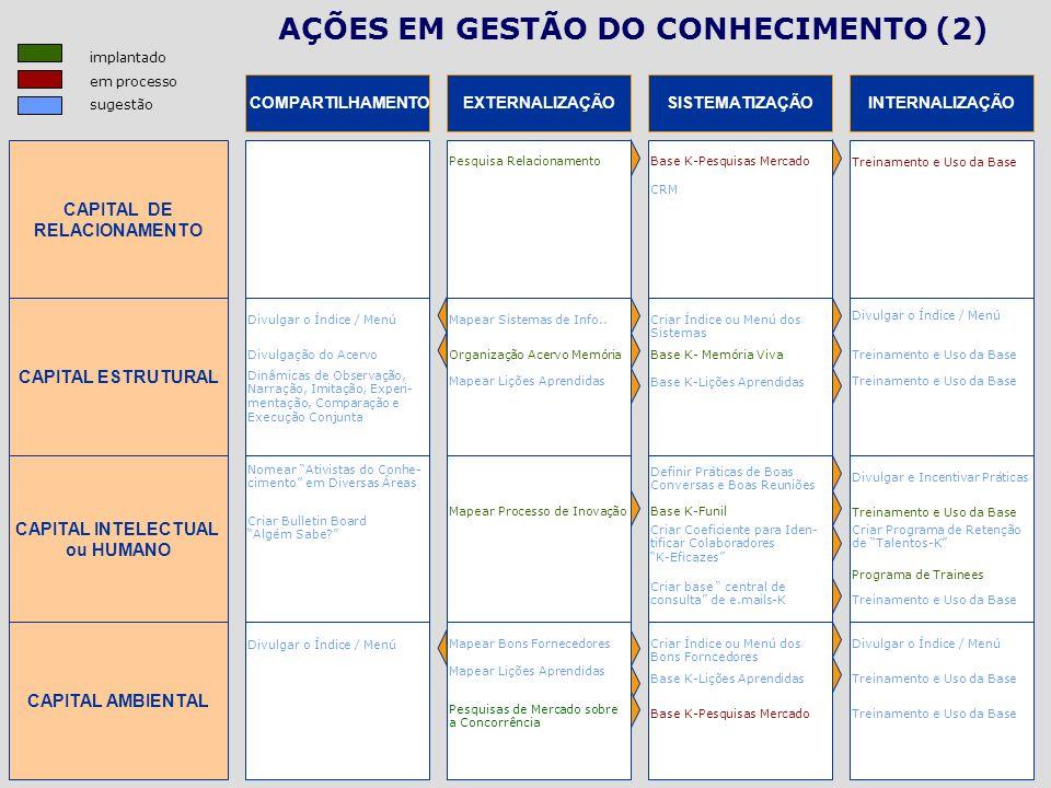COMPARTILHAMENTO CAPITAL DE RELACIONAMENTO AÇÕES EM GESTÃO DO CONHECIMENTO (2) EXTERNALIZAÇÃOSISTEMATIZAÇÃOINTERNALIZAÇÃO CAPITAL ESTRUTURAL CAPITAL I