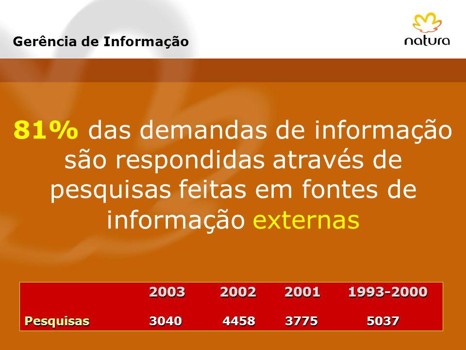 81% das demandas de informação são respondidas através de pesquisas feitas em fontes de informação externas Gerência de Informação 2003 2002 2001 1993