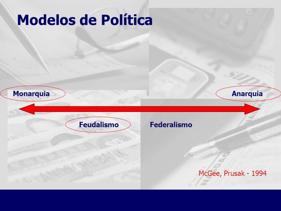 Modelos de Política MonarquiaAnarquia FederalismoFeudalismo McGee, Prusak - 1994
