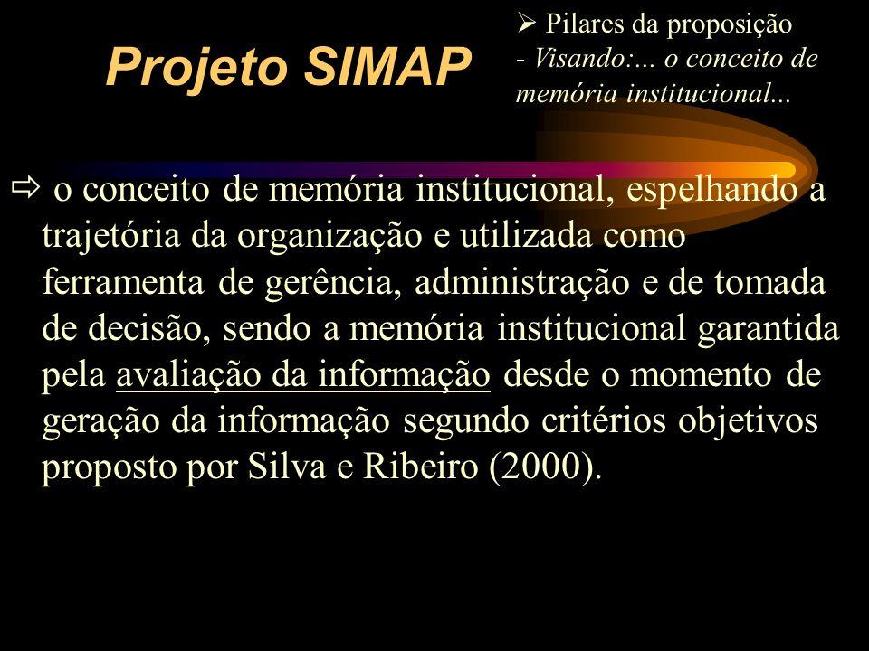 Projeto SIMAP o conceito de memória institucional, espelhando a trajetória da organização e utilizada como ferramenta de gerência, administração e de